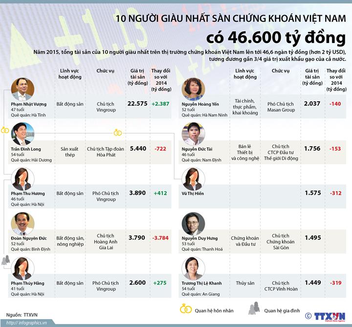 10 người giàu nhất sàn chứng khoán Việt Nam có 46.600 tỷ đồng