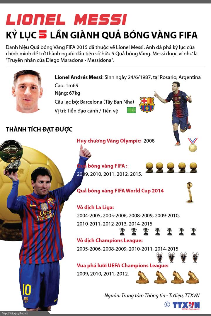 Lionel Messi - kỷ lục 5 lần giành Quả bóng Vàng FIFA