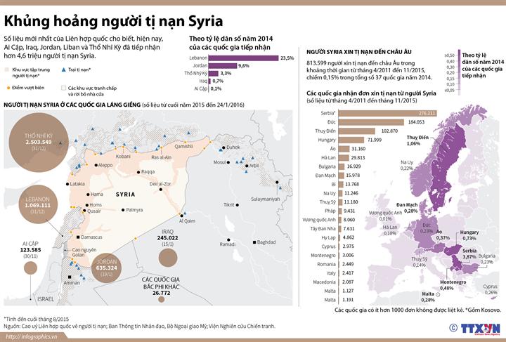 Khủng hoảng người tị nạn Syria