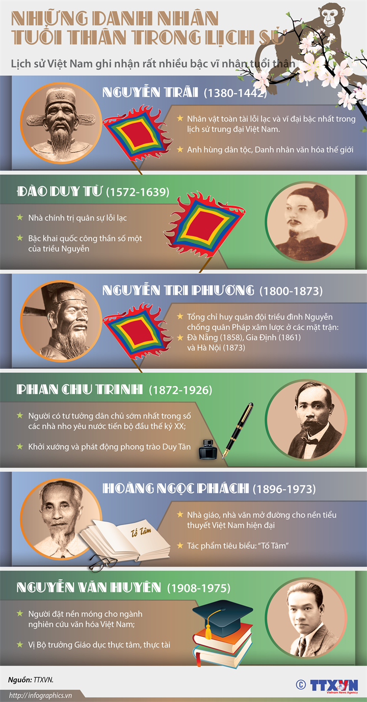 Những danh nhân tuổi thân trong lịch sử