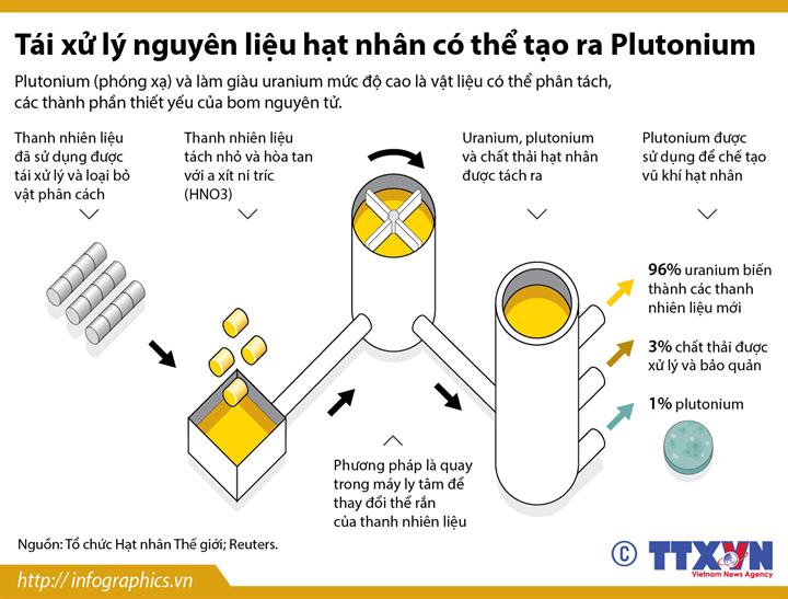 Tái xử lý nguyên liệu hạt nhân có thể tạo ra Plutonium