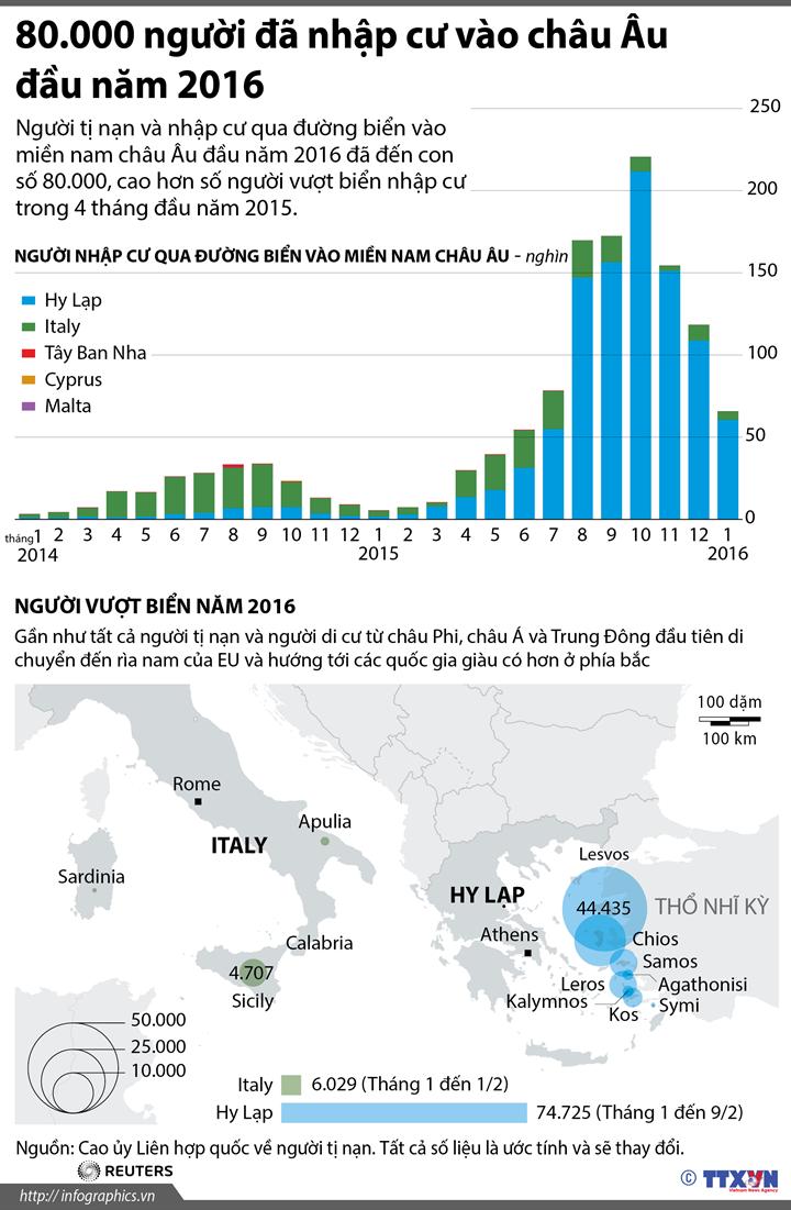 80.000 người đã nhập cư vào châu Âu đầu năm 2016