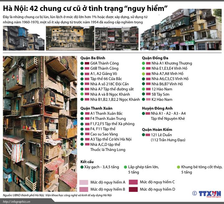"""Hà Nội: 42 chung cư cũ ở tình trạng """"nguy hiểm"""""""