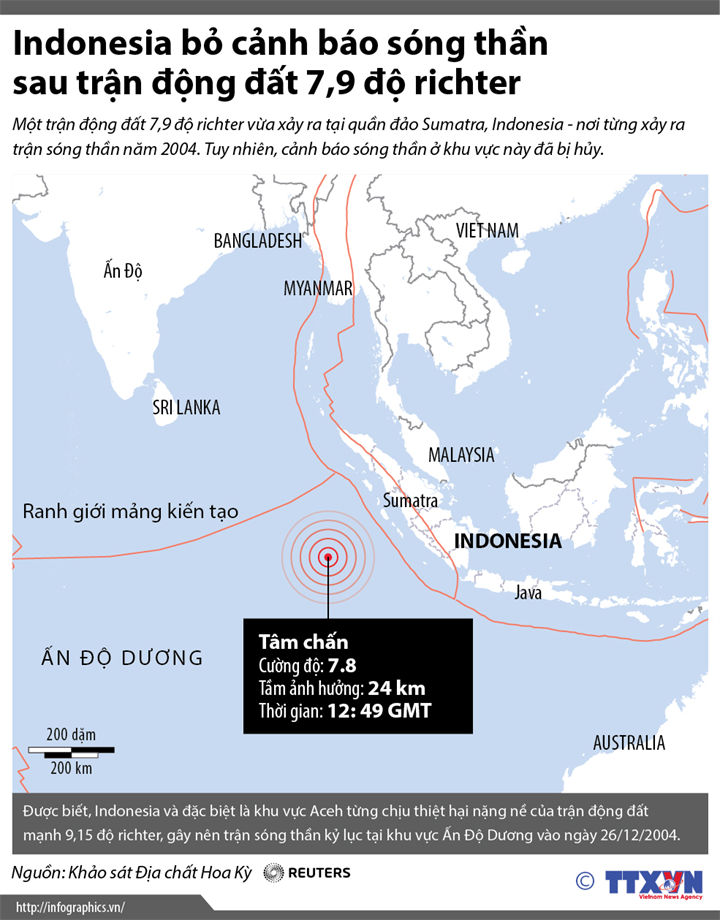 Indonesia bỏ cảnh báo sóng thần sau trận động đất 7,9 độ richter