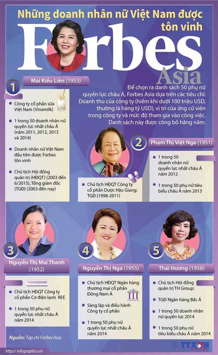Những doanh nhân nữ Việt Nam được Forbes tôn vinh