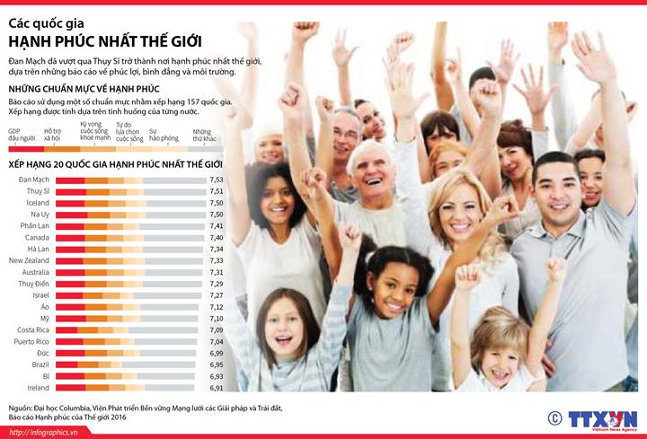 Các quốc gia hạnh phúc nhất thế giới
