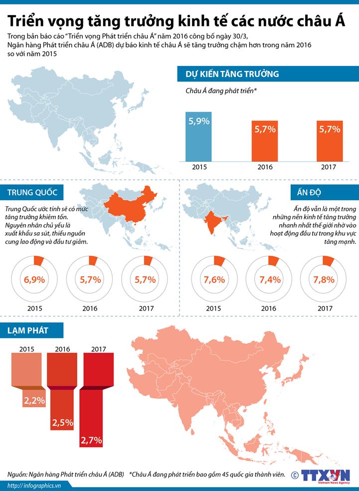 Triển vọng tăng trưởng kinh tế các nước châu Á