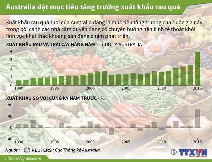 Australia đặt mục tiêu tăng trưởng xuất khẩu rau quả