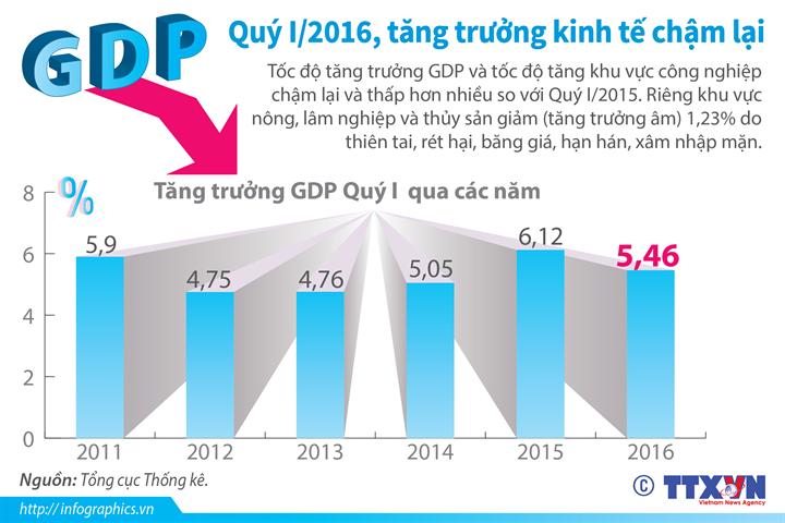Quý I/2016, tăng trưởng kinh tế chậm lại