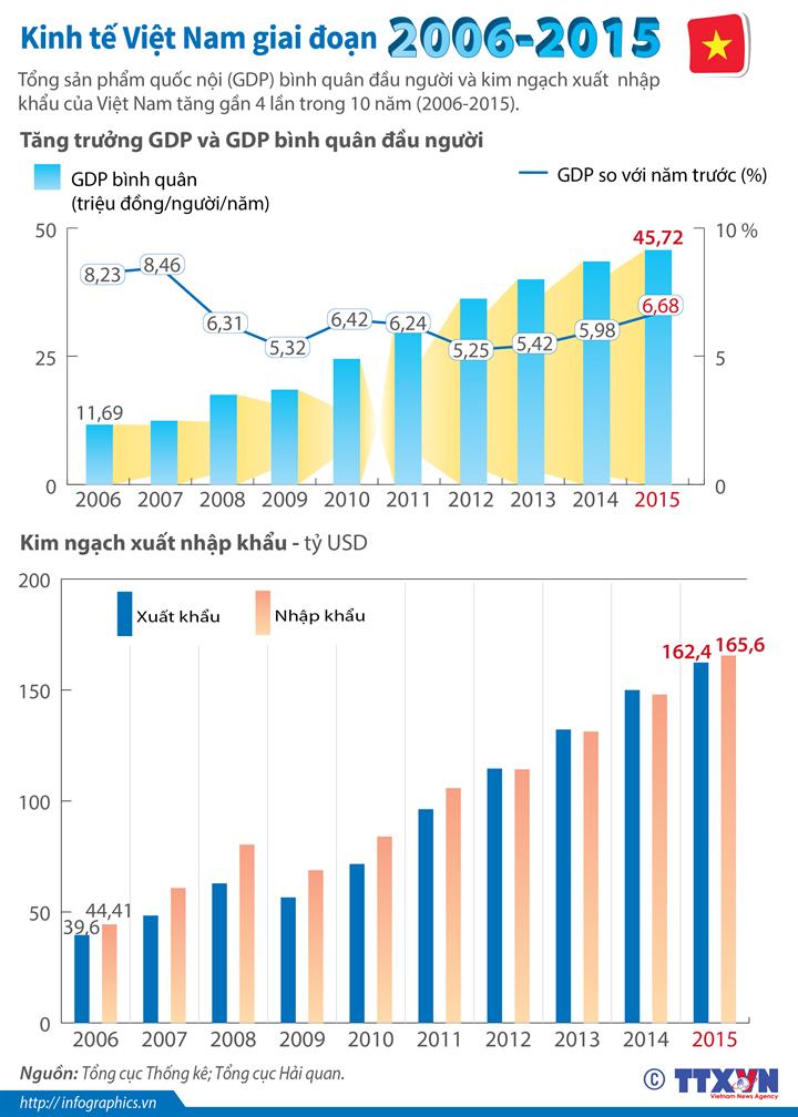 Tổng quan kinh tế Việt Nam 10 năm qua