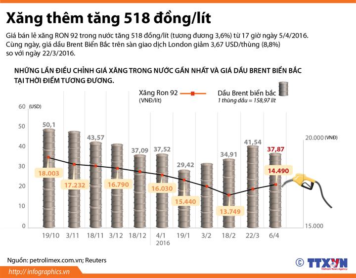 6 lần giảm và tăng giá xăng trong hơn 3 tháng đầu năm 2016