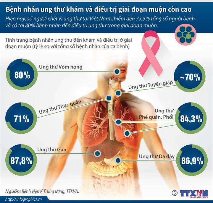 80% bệnh nhân điều trị ung thư trong giai đoạn muộn