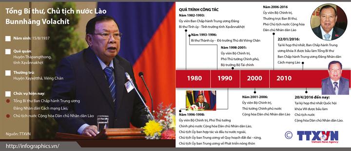 Tổng Bí thư, Chủ tịch nước CHDCND Lào Bunnhăng Volachít