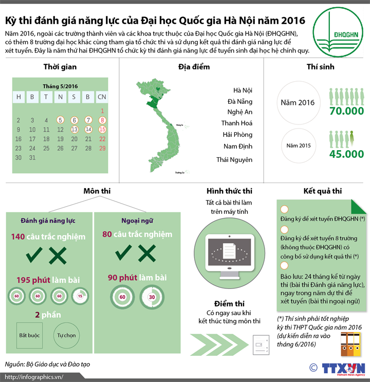 Kỳ thi đánh giá năng lực của Đại học Quốc gia Hà Nội năm 2016