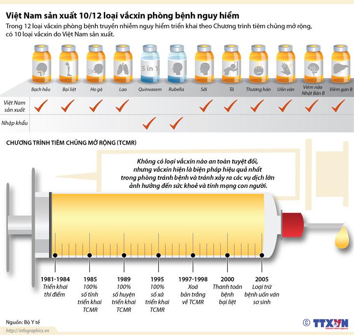 Việt Nam sản xuất 10/12 loại vắcxin phòng bệnh nguy hiểm