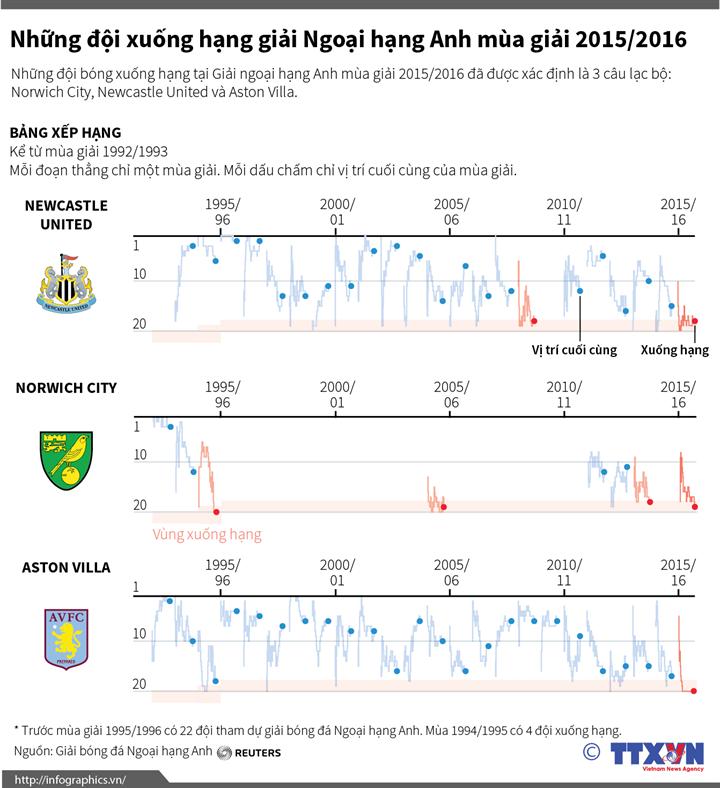 Những đội xuống hạng Giải ngoại hạng Anh mùa giải 2015/2016