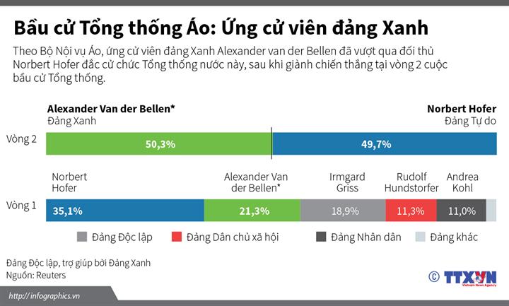 Bầu cử Tổng thống Áo: Ứng cử viên đảng Xanh Alexander Bellen đắc cử