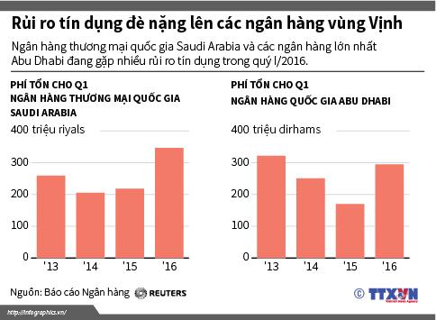 Rủi ro tín dụng đè nặng lên các ngân hàng vùng Vịnh