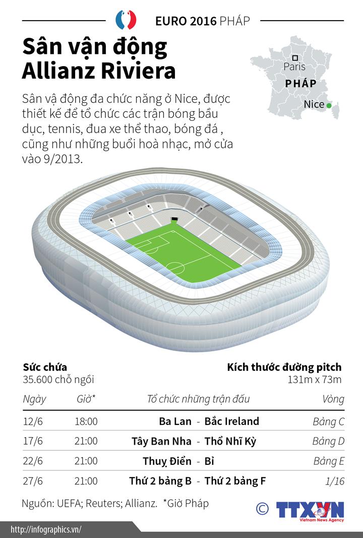 Sân vận động Allianz Riviera-nơi tổ chức các trận đấu Euro 2016
