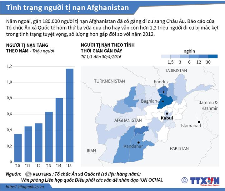 Tình trạng người tị nạn ở Afghanistan