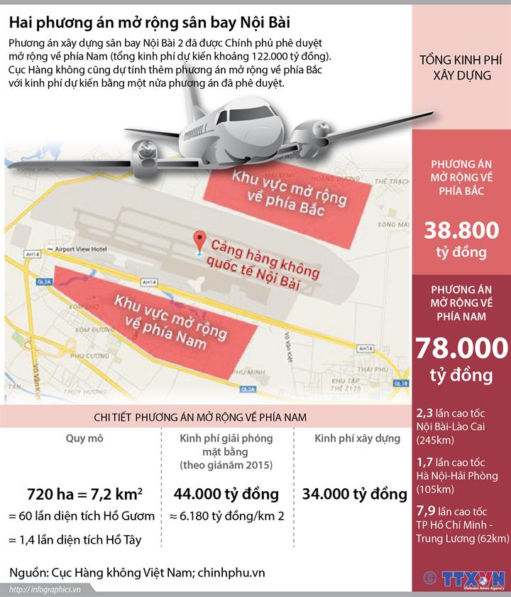 Hai phương án mở rộng sân bay Nội Bài