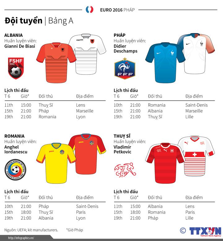 Tổng quan Bảng A Giải vô địch bóng đá châu Âu 2016