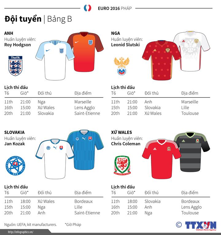 Tổng quan Bảng B Giải bóng đá vô địch châu Âu 2016