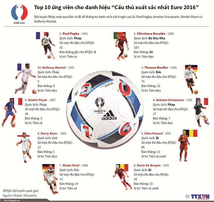 """10 ứng cử viên cho danh hiệu """"Cầu thủ xuất sắc nhất Euro 2016"""""""