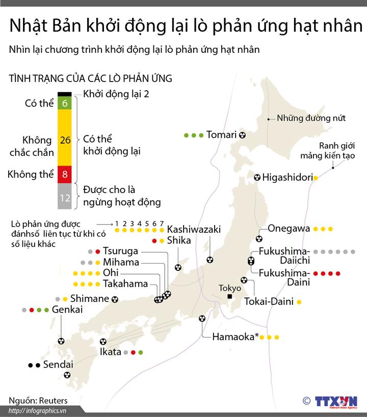 Nhật Bản khởi động lại lò phản ứng hạt nhân