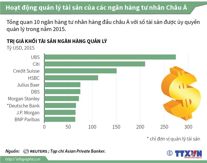 Hoạt động quản lý tài sản của các ngân hàng tư nhân châu Á