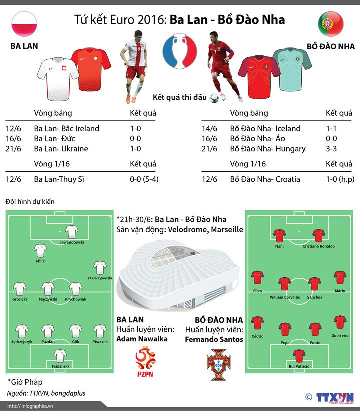 Tứ kết Euro 2016: Ba Lan - Bồ Đào Nha: Nếu Ronaldo không tỏa sáng