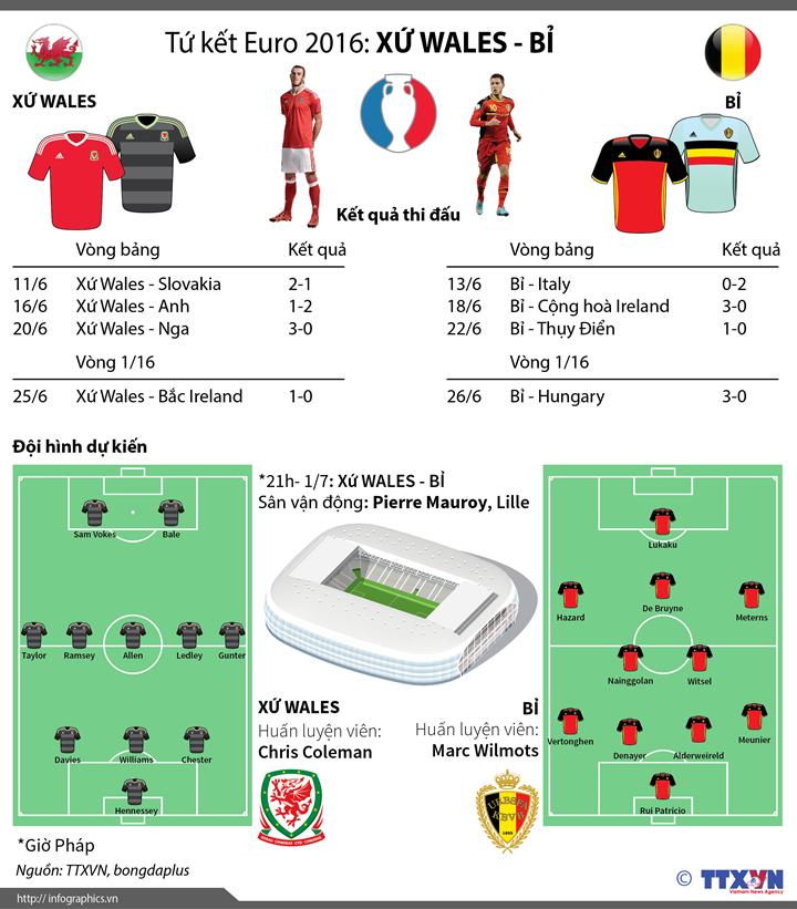 Tứ kết Euro 2016: Xứ Wales - Bỉ