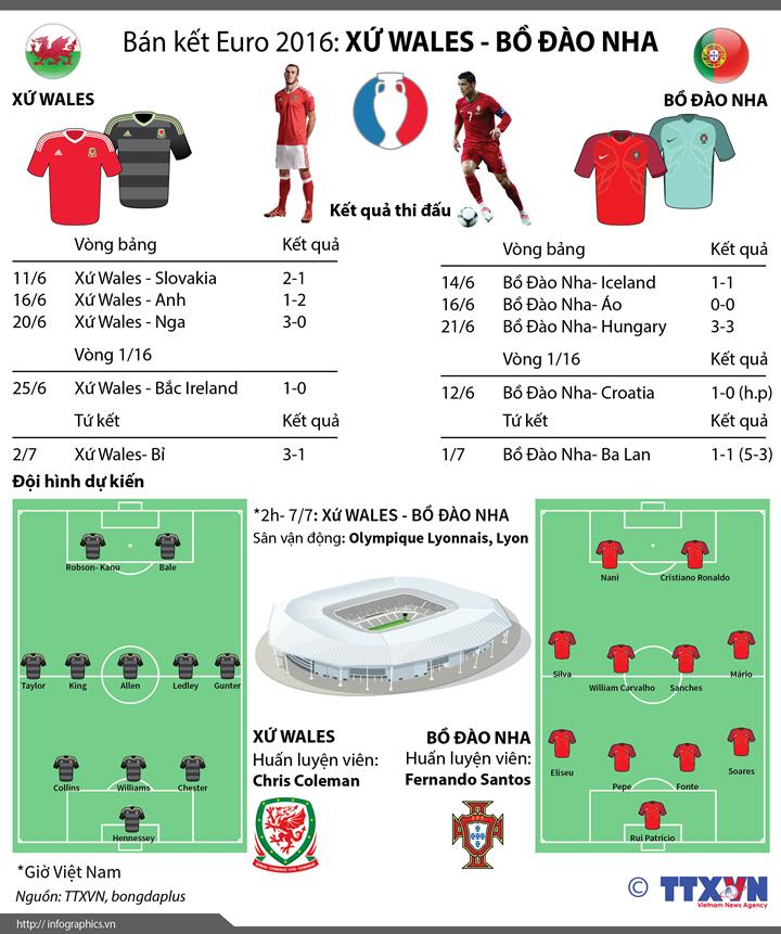 Bán kết Euro 2016: Xứ Wales - Bồ Đào Nha
