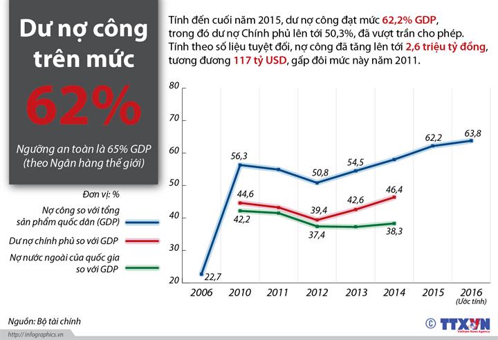 Dư nợ công trên mức 62%