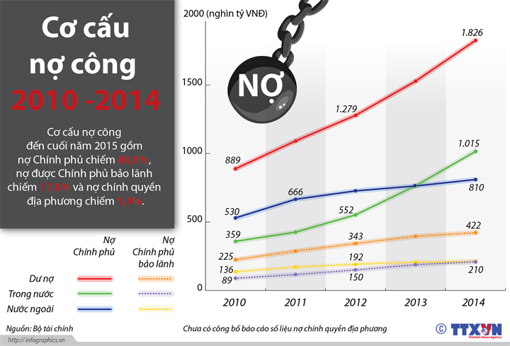 Cơ cấu nợ công ở Việt Nam