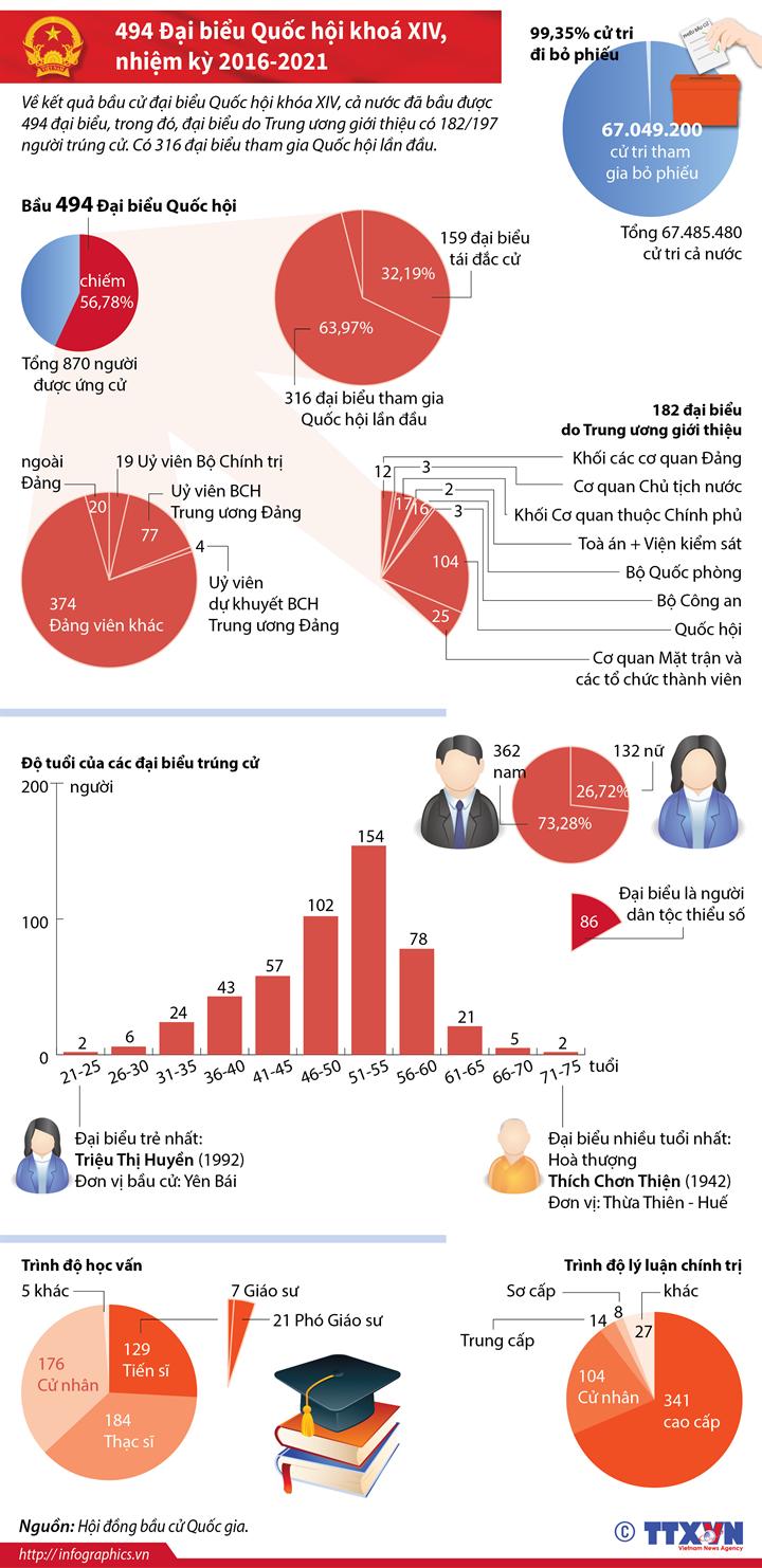 Toàn cảnh kết quả bầu cử Quốc hội khóa XIV