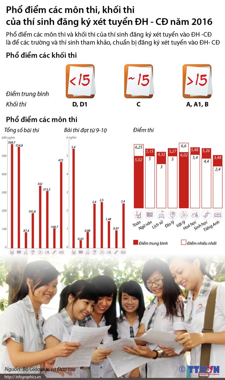Phổ điểm đăng ký xét tuyển đại học, cao đẳng năm 2016