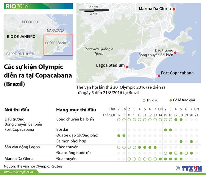 Các môn thi đấu tại Olympic Rio 2016 diễn ra ở Copacabana