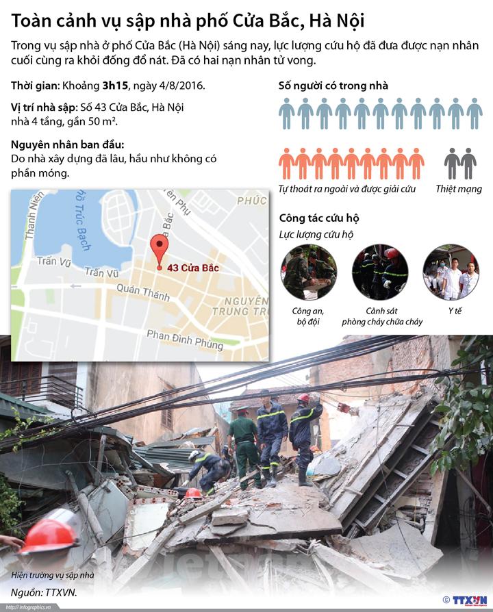 Toàn cảnh vụ sập nhà ở phố Cửa Bắc (Hà Nội)