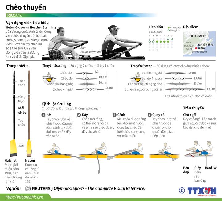 Môn chèo thuyền tại Olympic Rio 2016