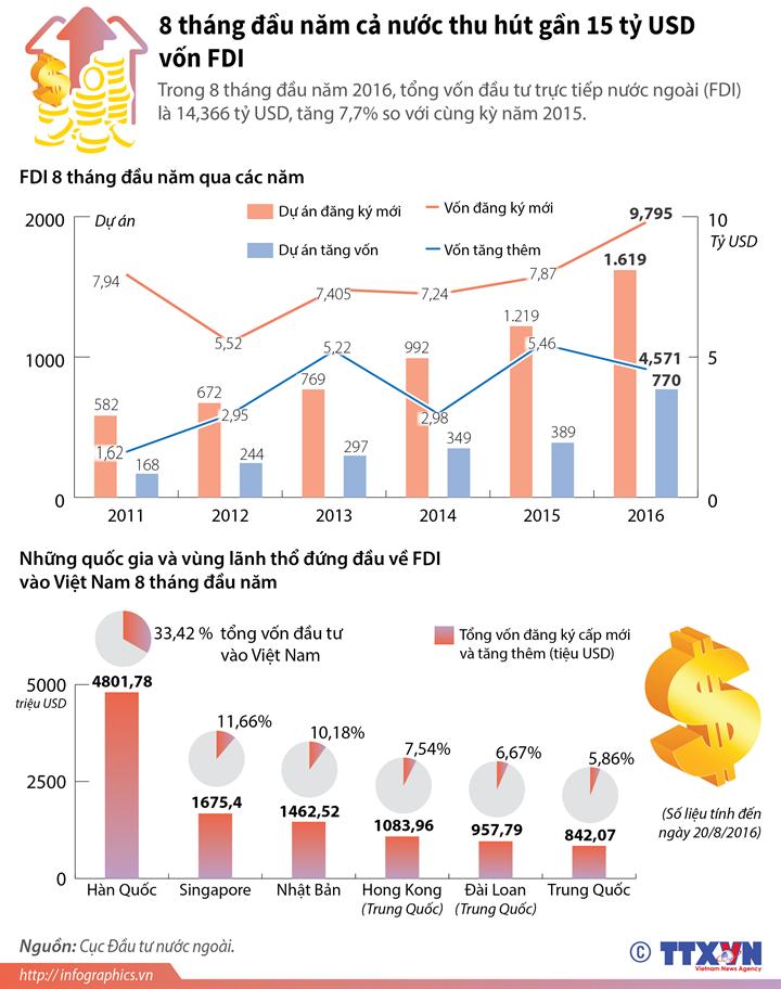 8 tháng đầu năm  cả nước thu hút gần 15 tỷ USD vốn FDI