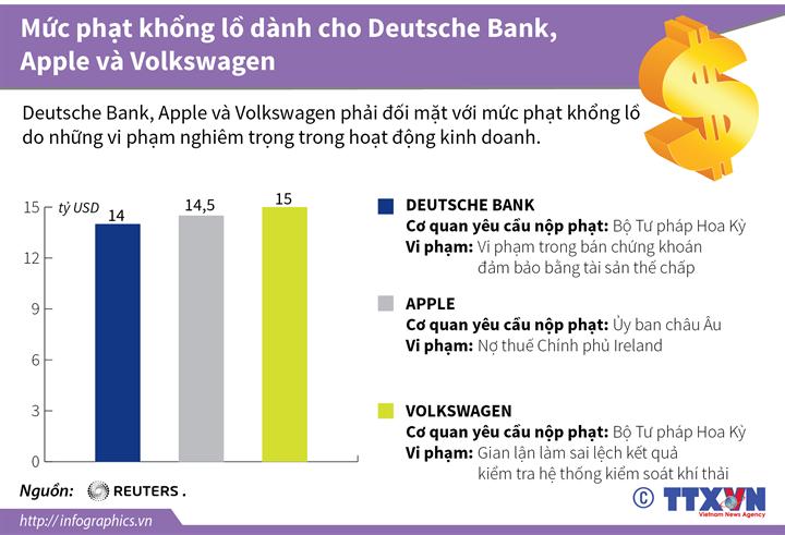 Mức phạt khổng lồ dành cho Deutsche Bank, Apple và Volkswagen