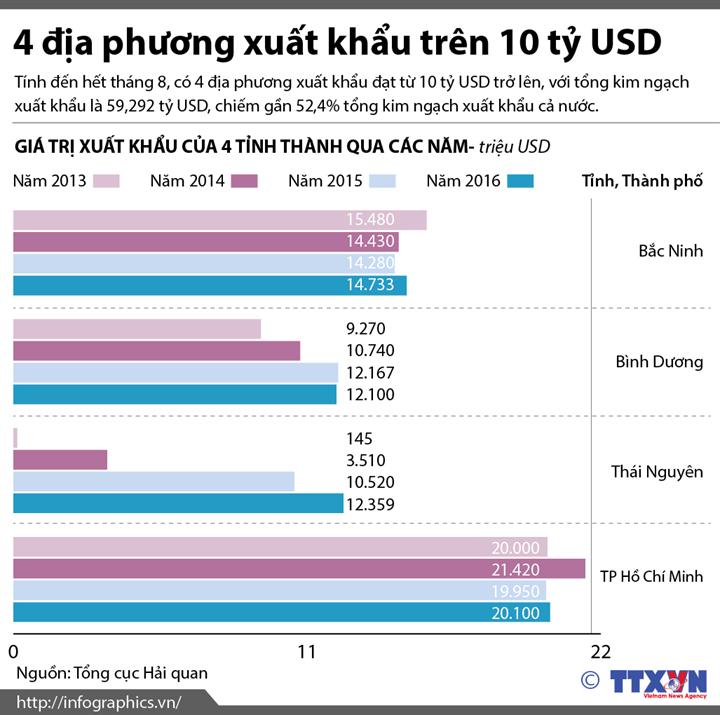 4 địa phương xuất khẩu trên 10 tỷ USD