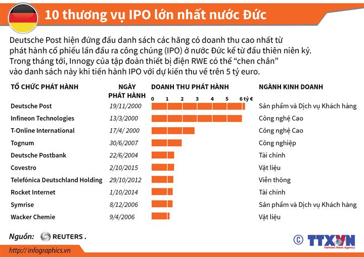 10 thương vụ IPO lớn nhất nước Đức