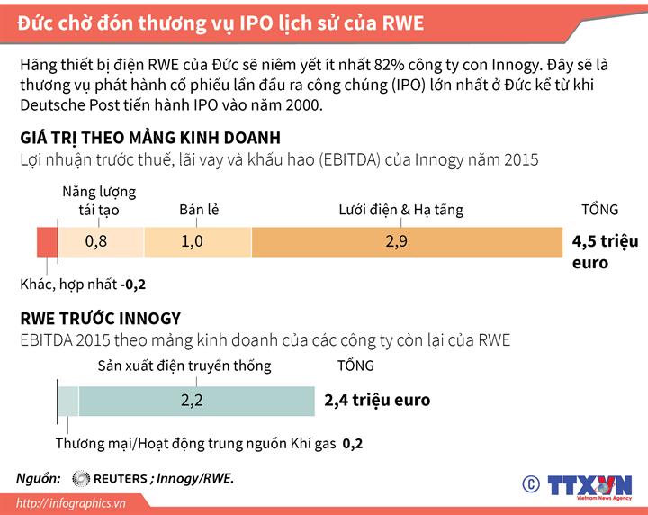 Đức chờ đón thương vụ IPO lịch sử của RWE