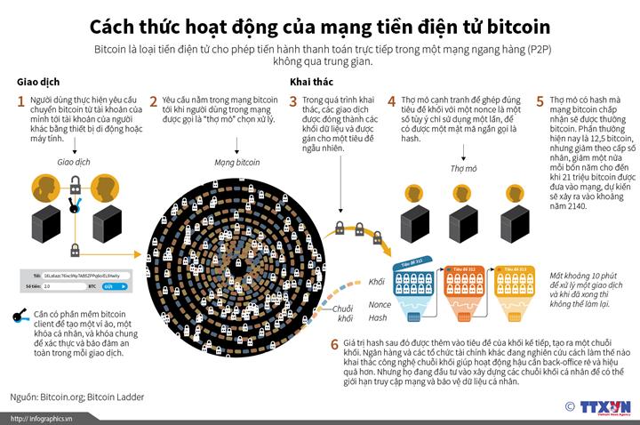 Cách thức hoạt động của mạng tiền điện tử bitcoin