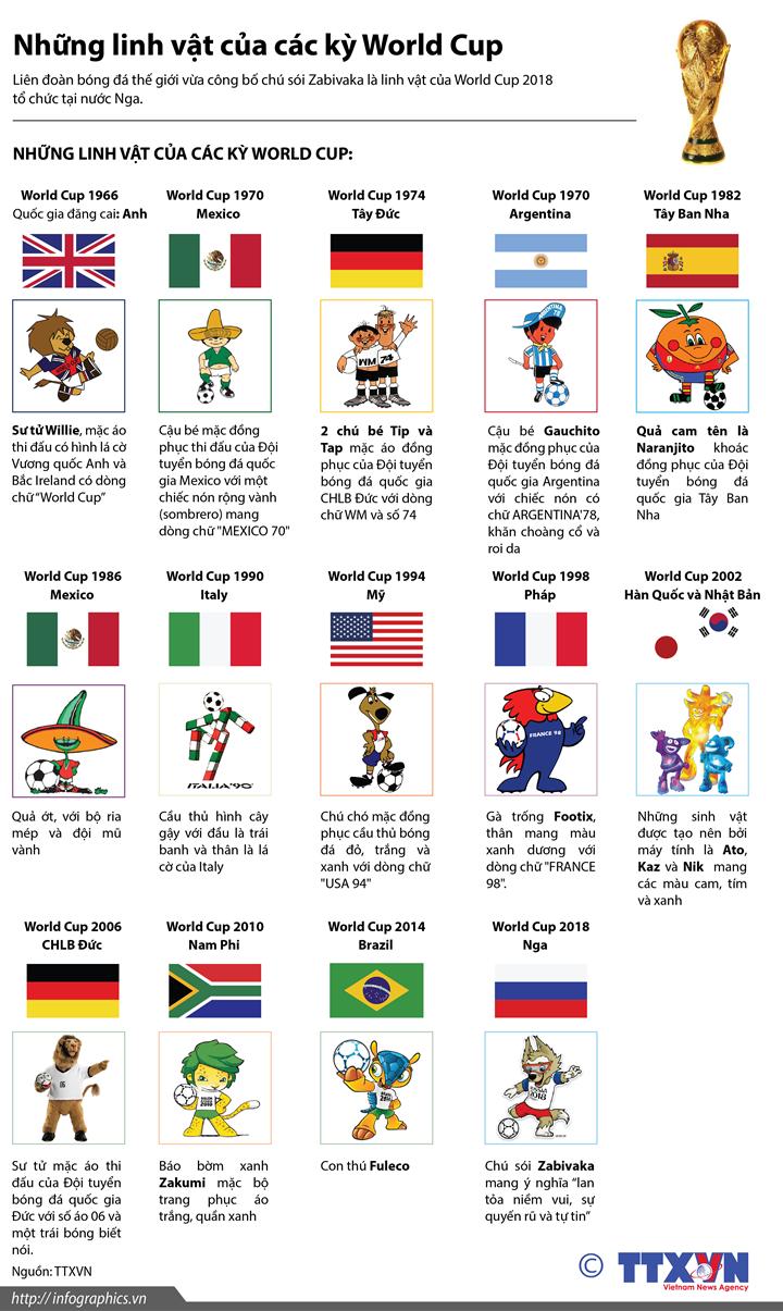 Những linh vật của các kỳ World Cup