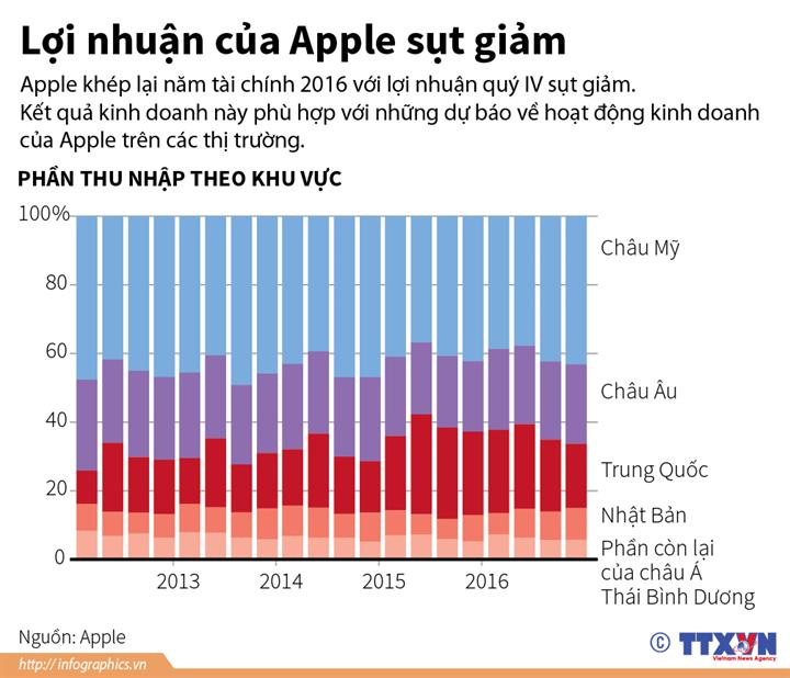 Lợi nhuận của Apple sụt giảm
