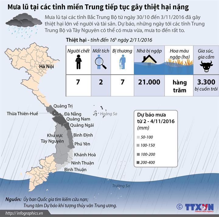 Mưa lũ tại các tỉnh miền Trung tiếp tục gây thiệt hại nặng