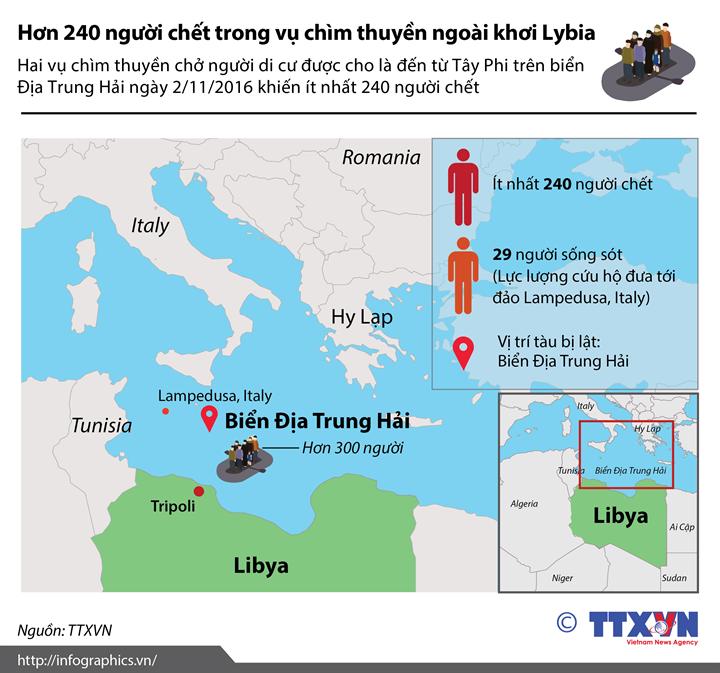 Hơn 240 người chết trong vụ chìm thuyền ngoài khơi Lybia